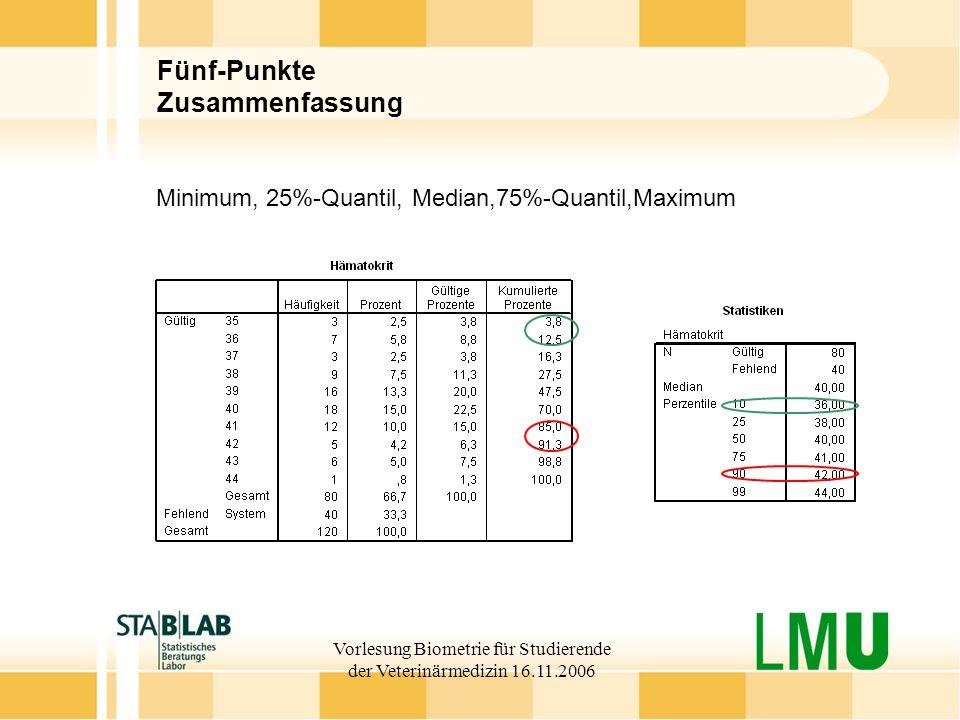 Vorlesung Biometrie für Studierende der Veterinärmedizin 16.11.2006 Fünf-Punkte Zusammenfassung Minimum, 25%-Quantil, Median,75%-Quantil,Maximum