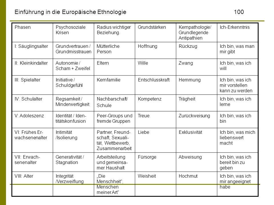 Einführung in die Europäische Ethnologie100 PhasenPsychosoziale Krisen Radius wichtiger Beziehung. GrundstärkenKernpathologie/ Grundlegende Antipathie
