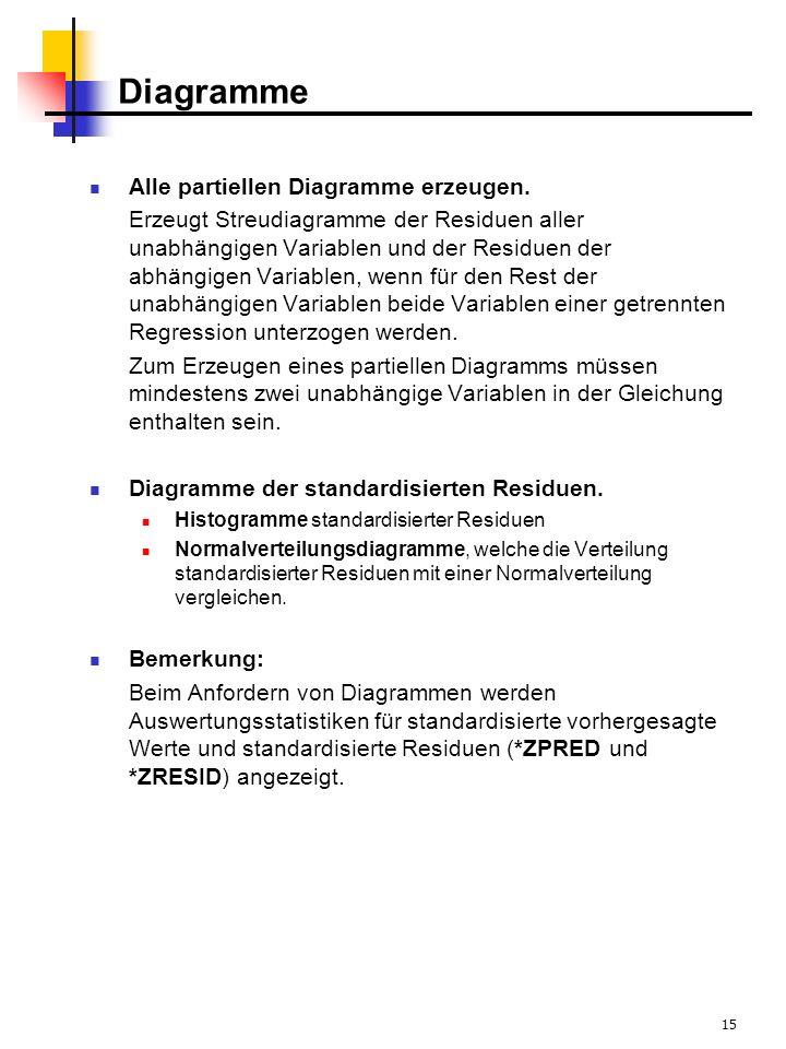 15 Diagramme Alle partiellen Diagramme erzeugen. Erzeugt Streudiagramme der Residuen aller unabhängigen Variablen und der Residuen der abhängigen Vari
