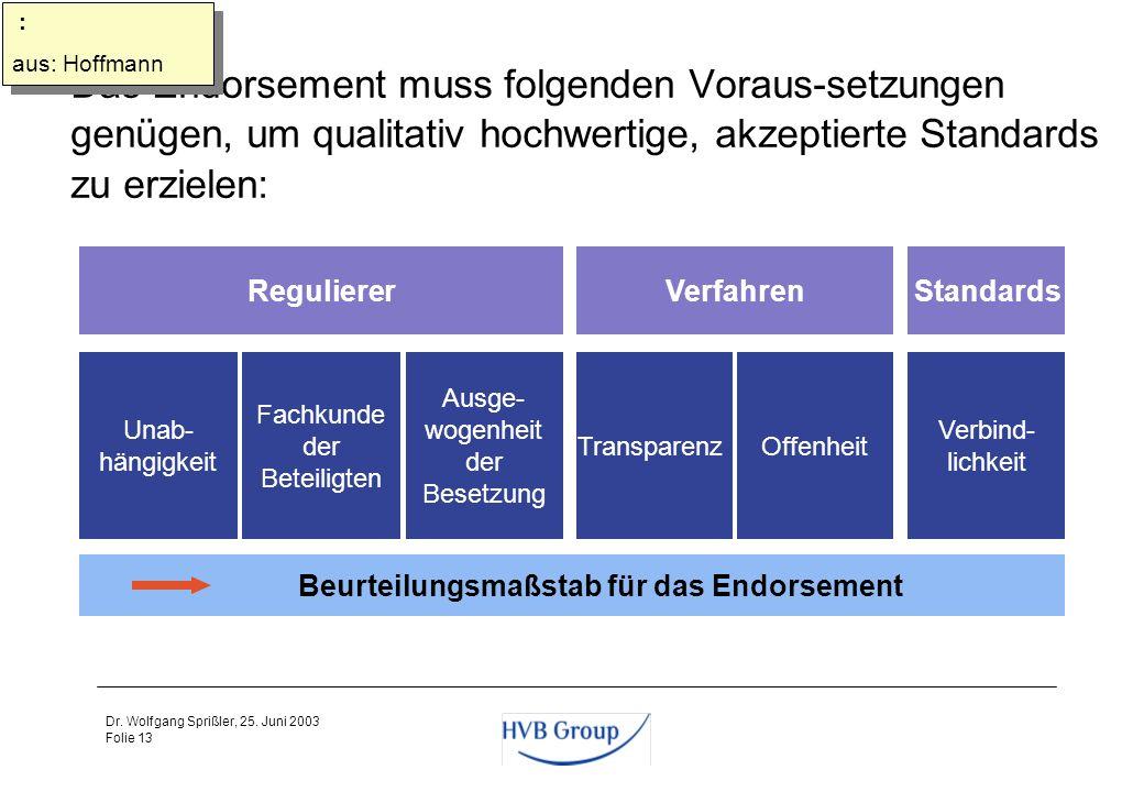 Folie 12 Dr. Wolfgang Sprißler, 25. Juni 2003 Agenda 1Problemstellung 2Kapitalmarktinformation als alleiniger Zweck der Konzernrechnungslegung 3Intern