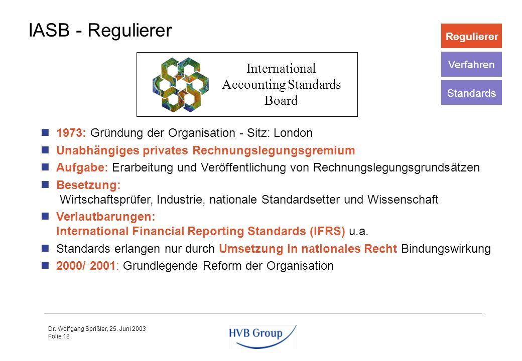 Folie 17 Dr. Wolfgang Sprißler, 25. Juni 2003 Die Standards werden oft induktiv ermittelt, d.h. zunächst bildet sich eine sog. best practice heraus, d
