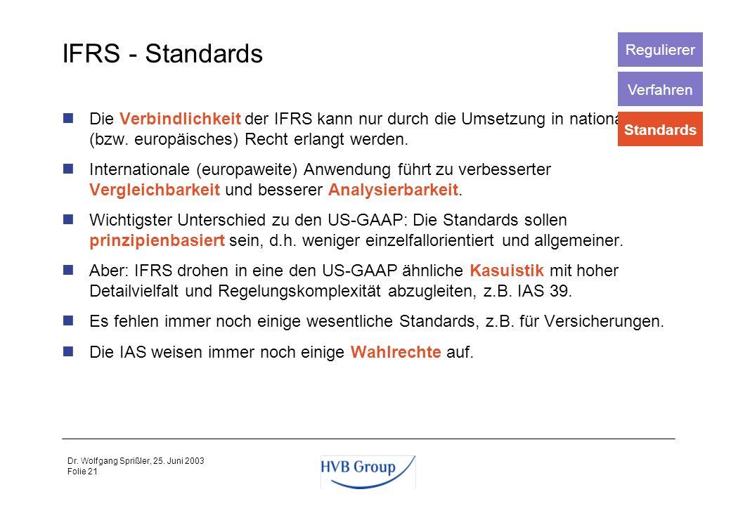 Folie 20 Dr. Wolfgang Sprißler, 25. Juni 2003 IASB - Regulierer und Verfahren Derzeit haben die USA bei der Besetzung des IASB ein deutliches Übergewi