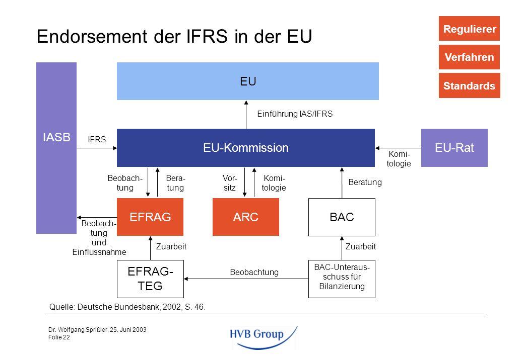 Folie 21 Dr. Wolfgang Sprißler, 25. Juni 2003 IFRS - Standards Die Verbindlichkeit der IFRS kann nur durch die Umsetzung in nationales (bzw. europäisc