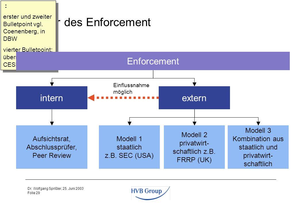Folie 28 Dr. Wolfgang Sprißler, 25. Juni 2003 Aufgaben des Enforcement Schutz von Investoren und der Funktionsfähigkeit der Märkte durch Qualitätskont