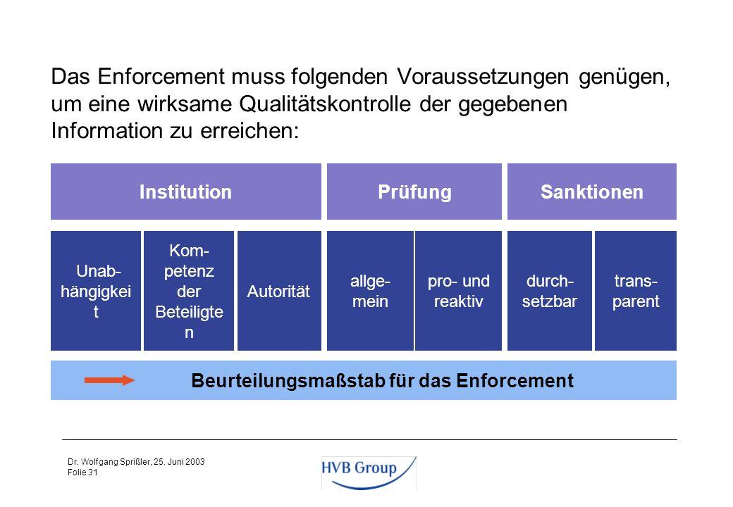 Folie 30 Dr. Wolfgang Sprißler, 25. Juni 2003 Funktionen des Enforcement Anreiz- bzw. Präventivfunktion: Die für die Rechnungslegung Verantwortlichen