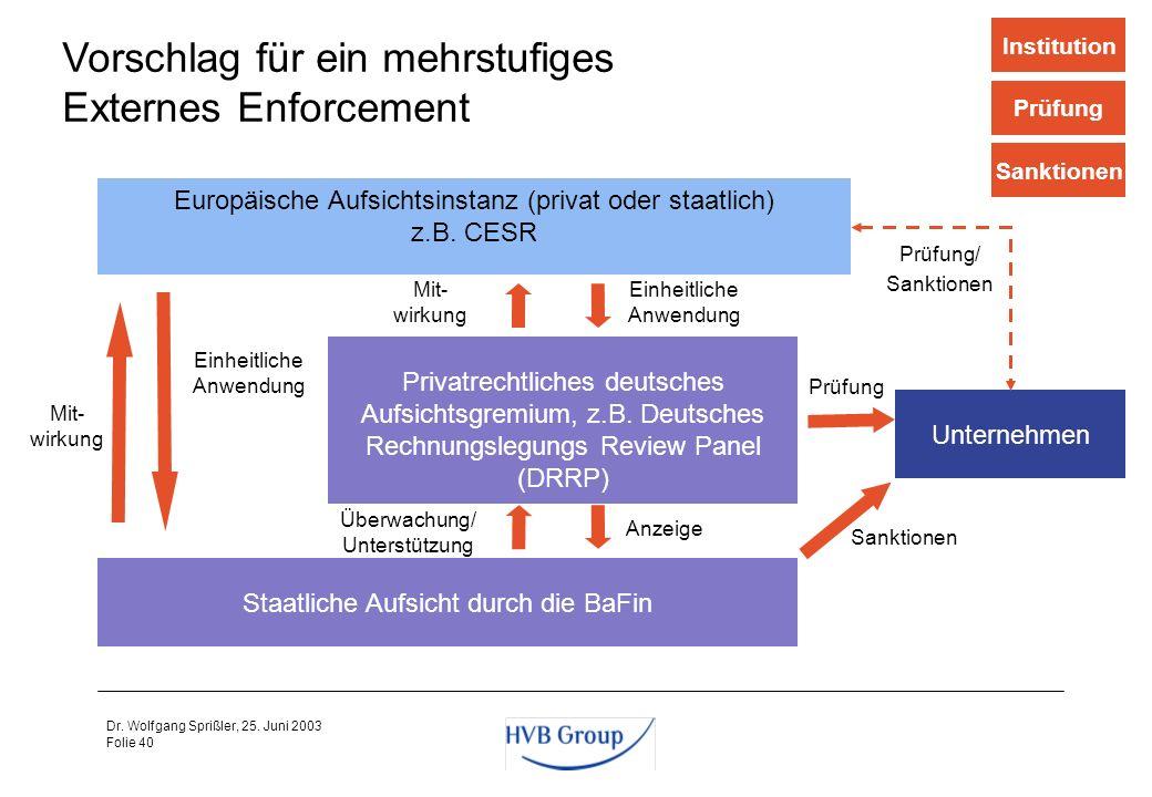 Folie 39 Dr. Wolfgang Sprißler, 25. Juni 2003 Eine einheitliche Anwendung der IFRS in der EU ist –für die Effizienz der Kapitalmärkte unerlässlich, –f
