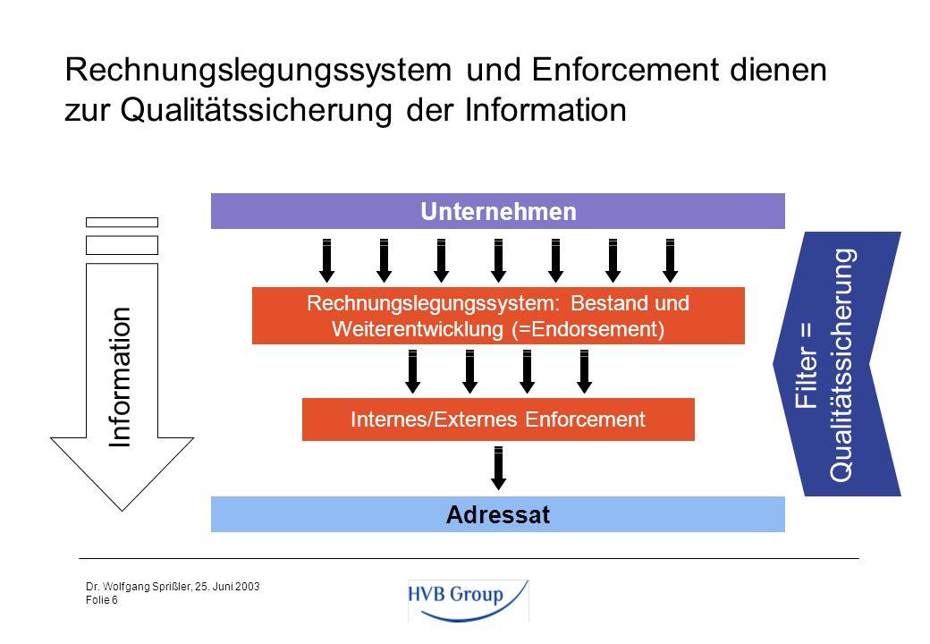 Folie 5 Dr. Wolfgang Sprißler, 25. Juni 2003 Kapitalmarktinformation als alleiniger Zweck der Konzernrechnungslegung Die Informationsfunktion des Konz