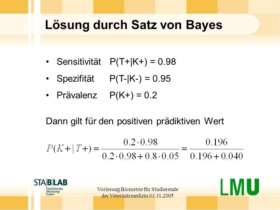 Vorlesung Biometrie für Studierende der Veterinärmedizin 03.11.2005 Lösung durch Satz von Bayes Dann gilt für den positiven prädiktiven Wert Sensitivität P(T+|K+) = 0.98 Spezifität P(T-|K-) = 0.95 Prävalenz P(K+) = 0.2