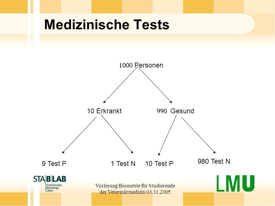 Vorlesung Biometrie für Studierende der Veterinärmedizin 03.11.2005 Medizinische Tests 10 Erkrankt Personen Gesund 9 Test P1 Test N10 Test P 980 Test N