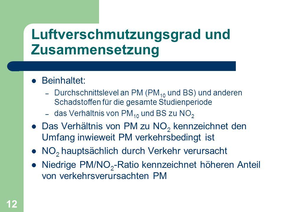 12 Luftverschmutzungsgrad und Zusammensetzung Beinhaltet: – Durchschnittslevel an PM (PM 10 und BS) und anderen Schadstoffen für die gesamte Studienpe