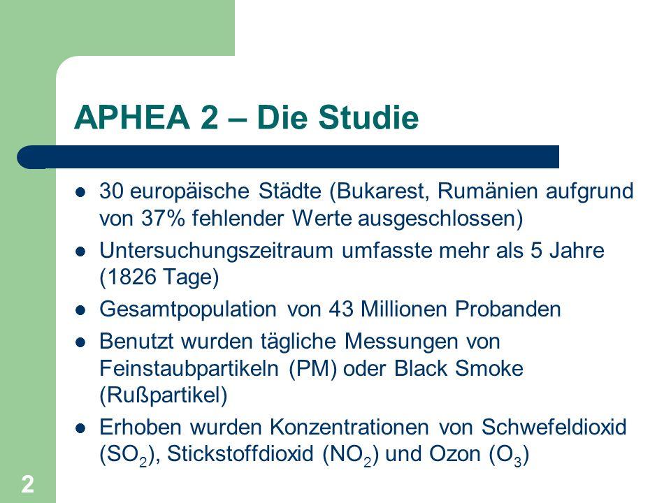 2 APHEA 2 – Die Studie 30 europäische Städte (Bukarest, Rumänien aufgrund von 37% fehlender Werte ausgeschlossen) Untersuchungszeitraum umfasste mehr