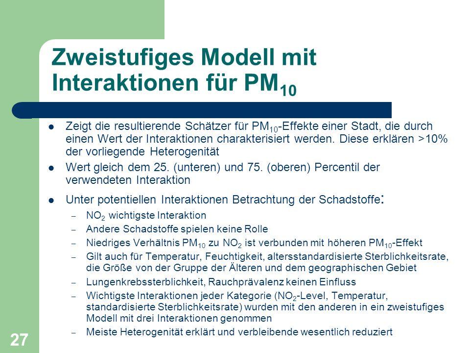 27 Zweistufiges Modell mit Interaktionen für PM 10 Zeigt die resultierende Schätzer für PM 10 -Effekte einer Stadt, die durch einen Wert der Interakti