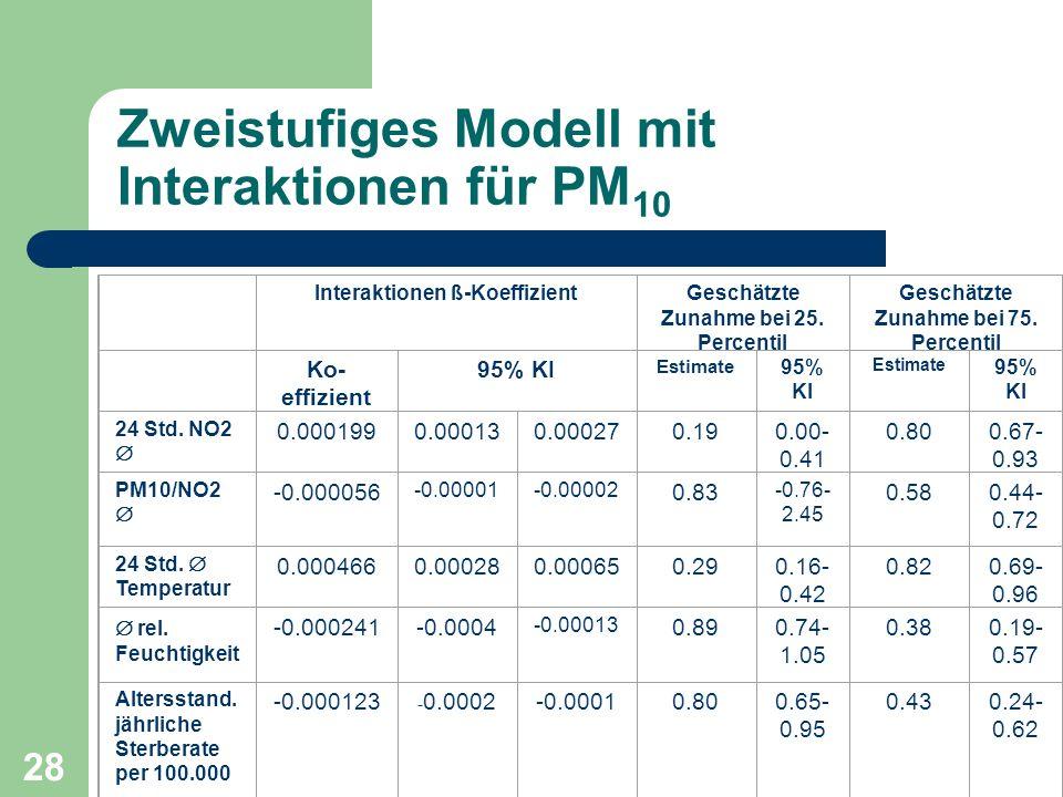 28 Zweistufiges Modell mit Interaktionen für PM 10 Interaktionen ß-KoeffizientGeschätzte Zunahme bei 25. Percentil Geschätzte Zunahme bei 75. Percenti