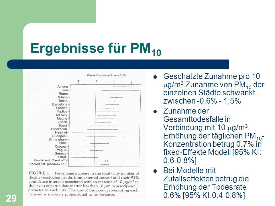 29 Ergebnisse für PM 10 Geschätzte Zunahme pro 10 g/m 3 Zunahme von PM 10 der einzelnen Städte schwankt zwischen -0.6% - 1,5% Zunahme der Gesamttodesf