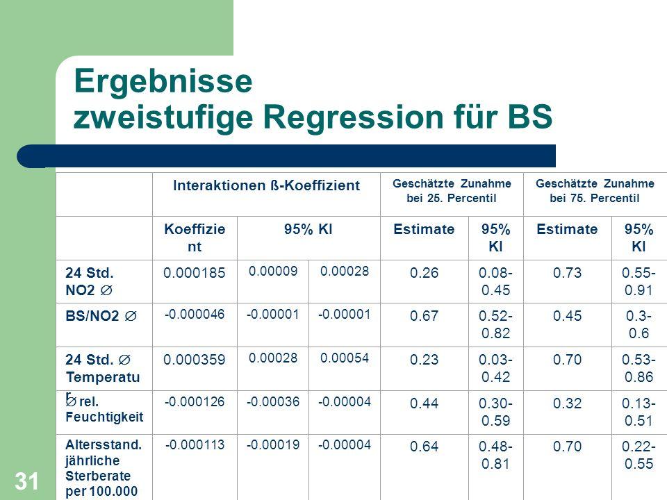 31 Ergebnisse zweistufige Regression für BS Interaktionen ß-Koeffizient Geschätzte Zunahme bei 25. Percentil Geschätzte Zunahme bei 75. Percentil Koef