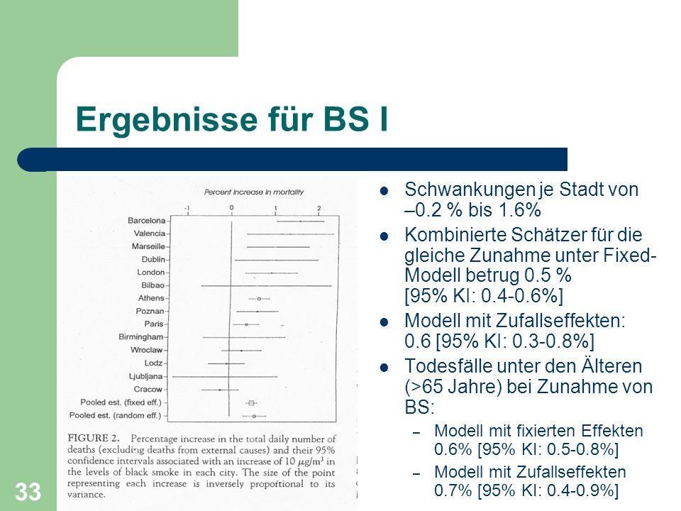33 Ergebnisse für BS I Schwankungen je Stadt von –0.2 % bis 1.6% Kombinierte Schätzer für die gleiche Zunahme unter Fixed- Modell betrug 0.5 % [95% KI