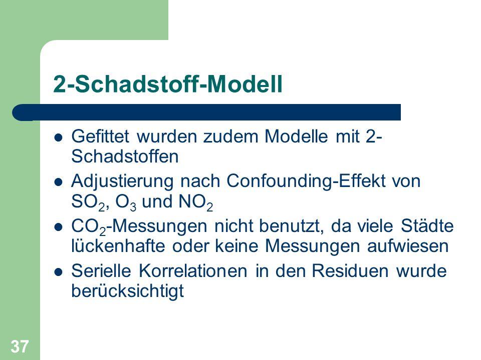 37 2-Schadstoff-Modell Gefittet wurden zudem Modelle mit 2- Schadstoffen Adjustierung nach Confounding-Effekt von SO 2, O 3 und NO 2 CO 2 -Messungen n