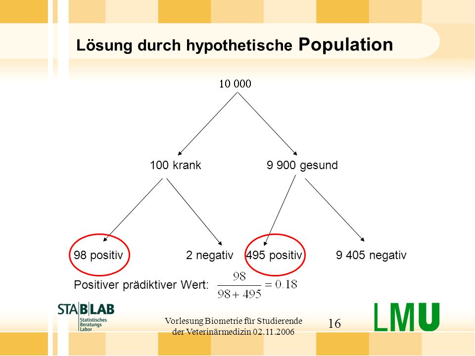 Vorlesung Biometrie für Studierende der Veterinärmedizin 02.11.2006 16 Lösung durch hypothetische Population 100 krank 9 900 gesund 98 positiv2 negati