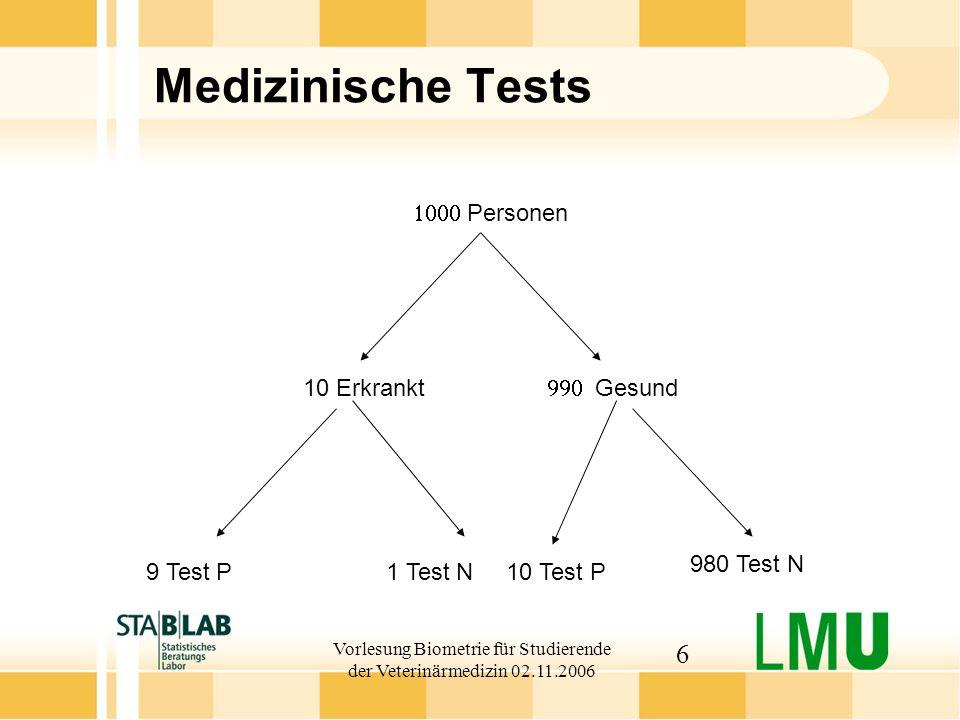 Vorlesung Biometrie für Studierende der Veterinärmedizin 02.11.2006 7 Bedingte Wahrscheinlichkeiten Beachte: Die Bedingung entspricht der Bezugspopulation: Sensitivität: 9 von 10 Kranken werden als solche erkannt: P(Test positiv| Patient krank) = 9/10 Spezifität: 980 von 990 Gesunden werden als solche erkannt: P (Test negativ| Patient gesund) = 98/99 Positiver prädiktiver Wert: 9 von 19 Test P sind krank: P (Patient krank|Test positiv) = 9/19 Prävalenz: 1 von 100 Personen ist krank: P (krank) = 1/100 Bezugspopulation von zentraler Bedeutung