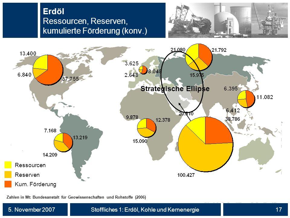 5. November 2007Stoffliches 1: Erdöl, Kohle und Kernenergie17 Erdöl Ressourcen, Reserven, kumulierte Förderung (konv.) Zahlen in Mt: Bundesanstalt für