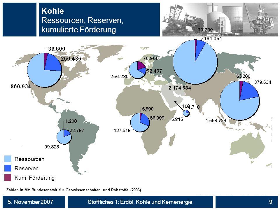5. November 2007Stoffliches 1: Erdöl, Kohle und Kernenergie9 Kohle Ressourcen, Reserven, kumulierte Förderung Zahlen in Mt: Bundesanstalt für Geowisse
