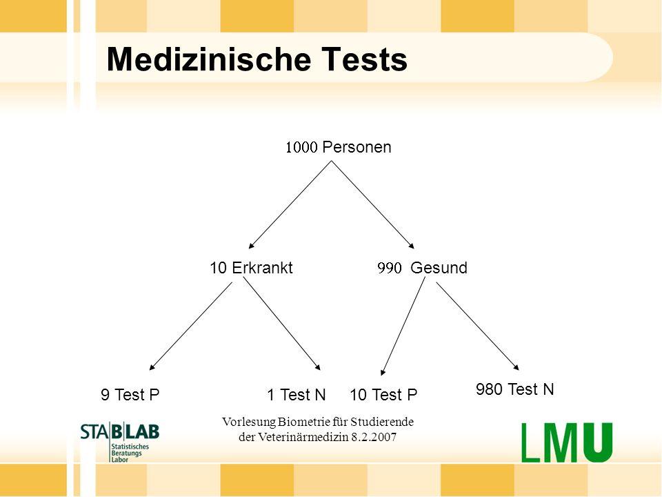 Vorlesung Biometrie für Studierende der Veterinärmedizin 8.2.2007 Medizinische Tests 10 Erkrankt Personen Gesund 9 Test P1 Test N10 Test P 980 Test N