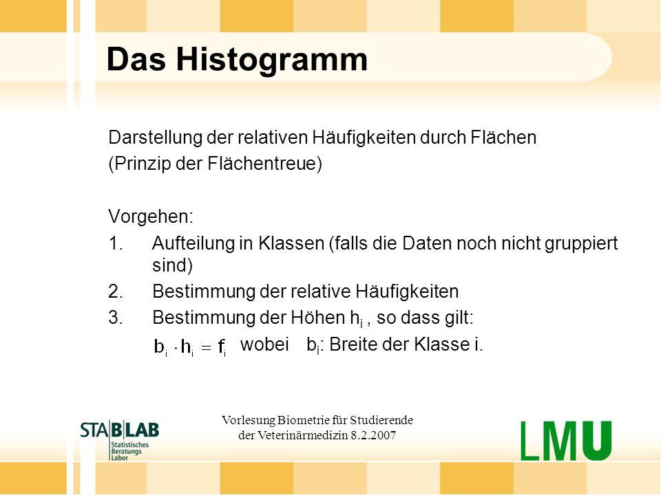 Vorlesung Biometrie für Studierende der Veterinärmedizin 8.2.2007 Das Histogramm Darstellung der relativen Häufigkeiten durch Flächen (Prinzip der Flä