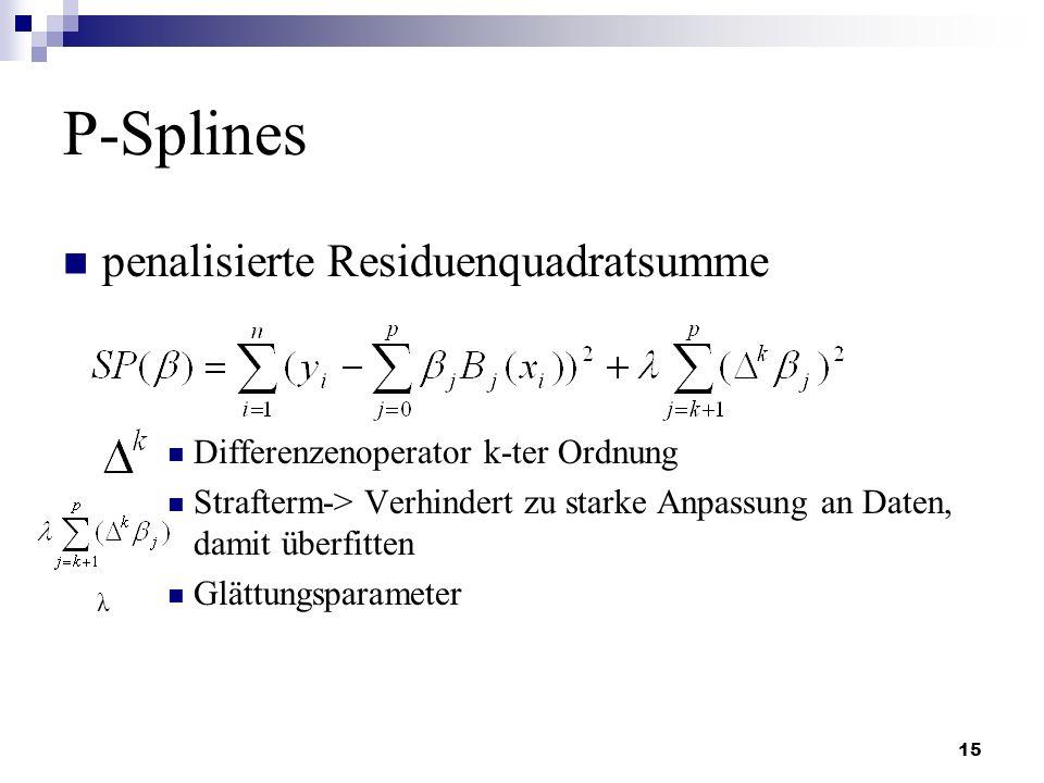 15 P-Splines penalisierte Residuenquadratsumme Differenzenoperator k-ter Ordnung Strafterm-> Verhindert zu starke Anpassung an Daten, damit überfitten