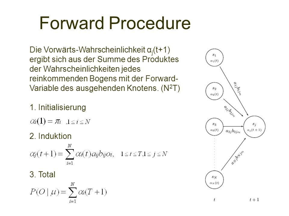 Forward Procedure Die Vorwärts-Wahrscheinlichkeit α j (t+1) ergibt sich aus der Summe des Produktes der Wahrscheinlichkeiten jedes reinkommenden Bogen