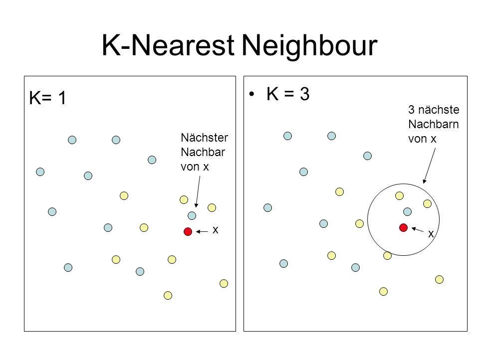 K-Nearest Neighbour K= 1 K = 3 x Nächster Nachbar von x x 3 nächste Nachbarn von x
