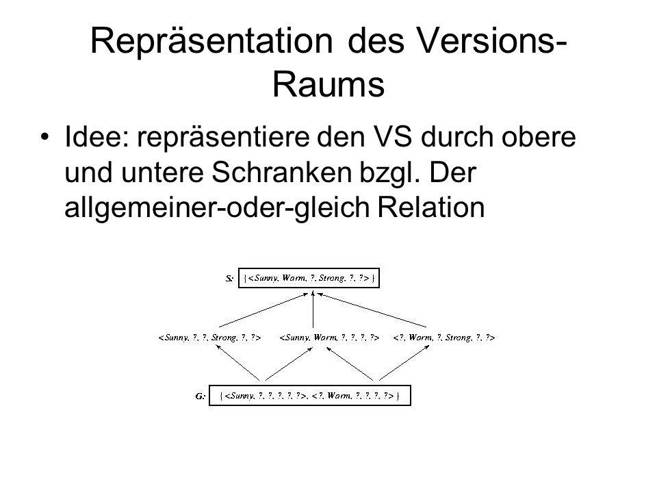 Repräsentation des Versions- Raums Idee: repräsentiere den VS durch obere und untere Schranken bzgl. Der allgemeiner-oder-gleich Relation