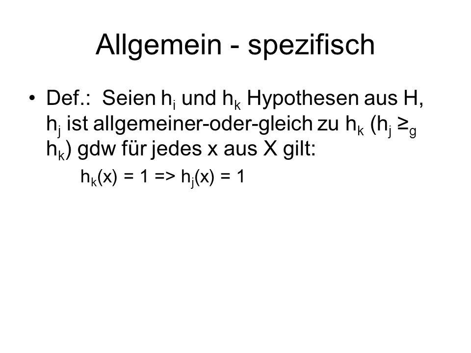 Allgemein - spezifisch Def.: Seien h i und h k Hypothesen aus H, h j ist allgemeiner-oder-gleich zu h k (h j g h k ) gdw für jedes x aus X gilt: h k (