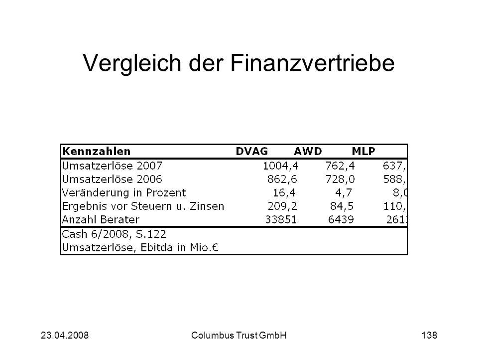 23.04.2008Columbus Trust GmbH138 Vergleich der Finanzvertriebe