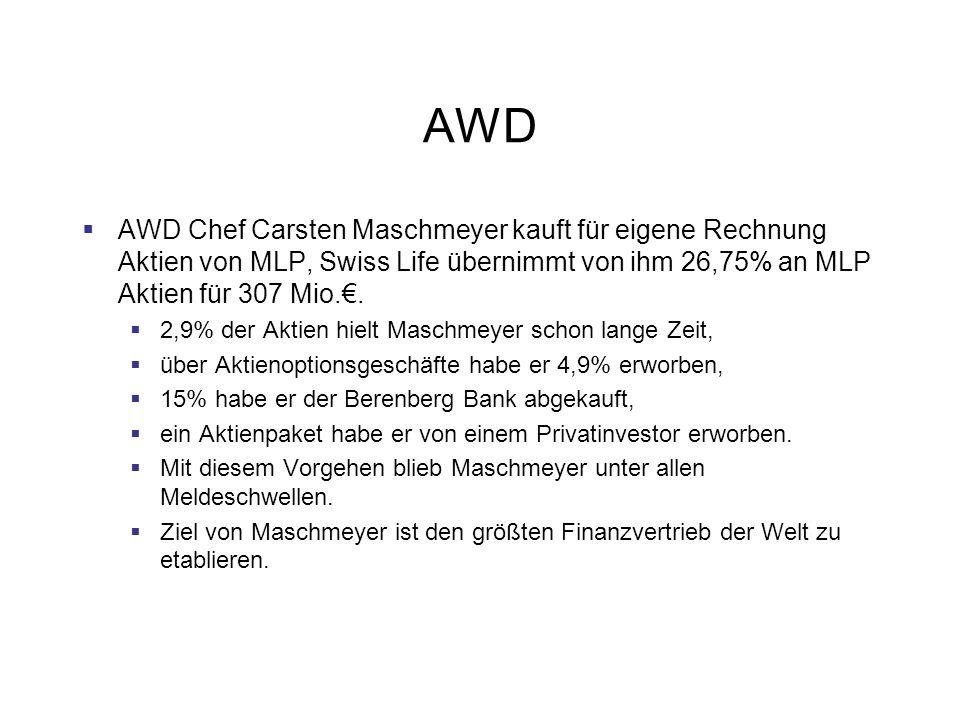 AWD AWD Chef Carsten Maschmeyer kauft für eigene Rechnung Aktien von MLP, Swiss Life übernimmt von ihm 26,75% an MLP Aktien für 307 Mio.. 2,9% der Akt