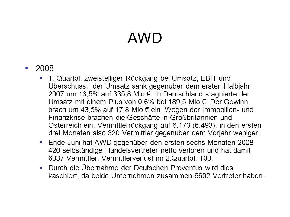 AWD 2008 1. Quartal: zweistelliger Rückgang bei Umsatz, EBIT und Überschuss; der Umsatz sank gegenüber dem ersten Halbjahr 2007 um 13,5% auf 335,8 Mio