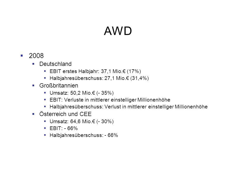 AWD 2008 Deutschland EBIT erstes Halbjahr: 37,1 Mio. (17%) Halbjahresüberschuss: 27,1 Mio. (31,4%) Großbritannien Umsatz: 50,2 Mio. (- 35%) EBIT: Verl