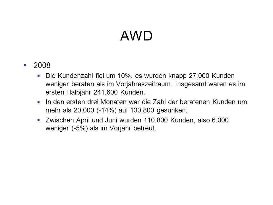 AWD 2008 Die Kundenzahl fiel um 10%, es wurden knapp 27.000 Kunden weniger beraten als im Vorjahreszeitraum. Insgesamt waren es im ersten Halbjahr 241
