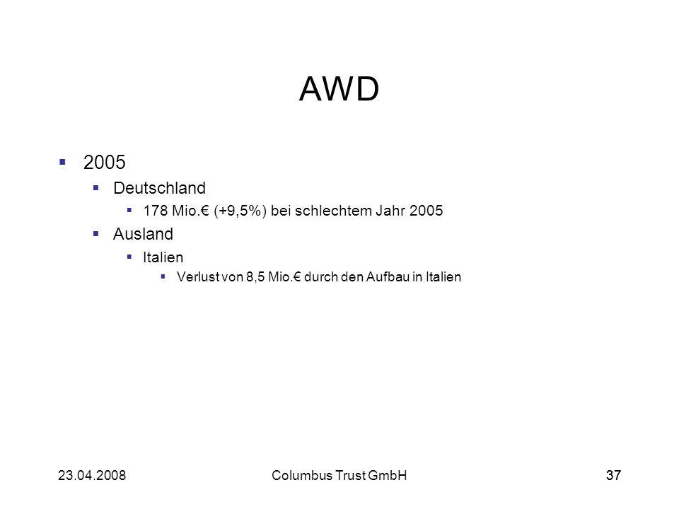 3723.04.2008Columbus Trust GmbH37 AWD 2005 Deutschland 178 Mio. (+9,5%) bei schlechtem Jahr 2005 Ausland Italien Verlust von 8,5 Mio. durch den Aufbau