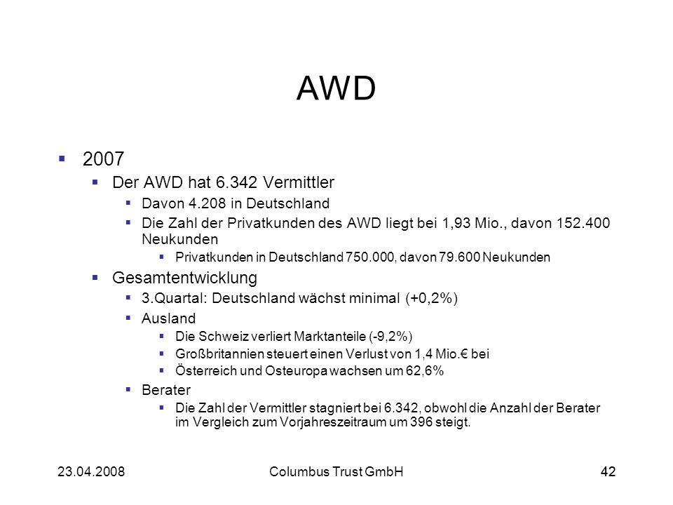 4223.04.2008Columbus Trust GmbH42 AWD 2007 Der AWD hat 6.342 Vermittler Davon 4.208 in Deutschland Die Zahl der Privatkunden des AWD liegt bei 1,93 Mi