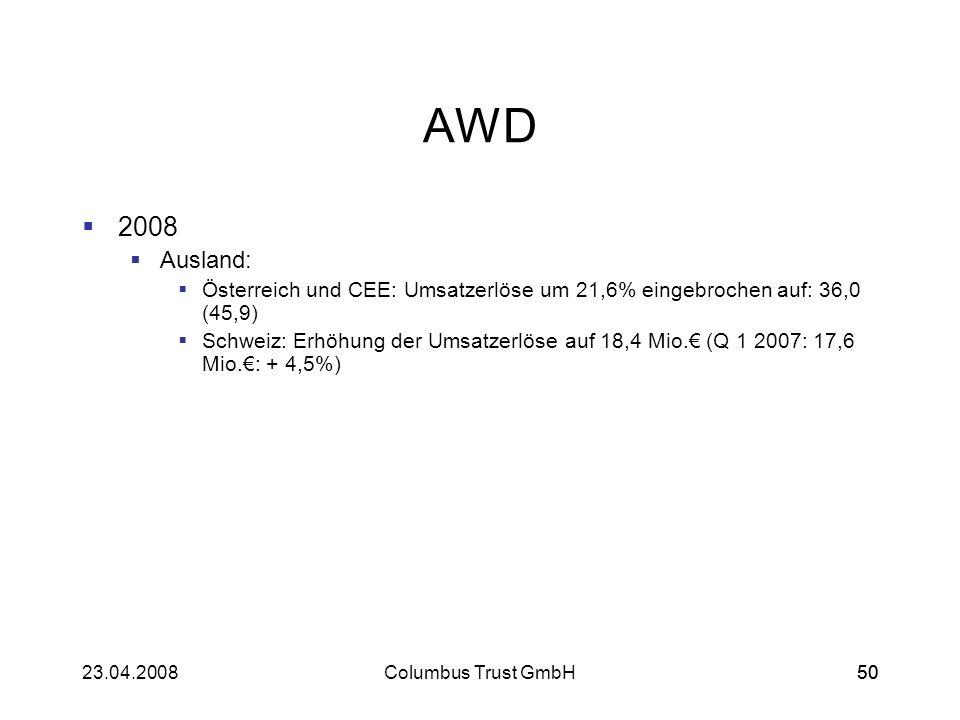 5023.04.2008Columbus Trust GmbH50 AWD 2008 Ausland: Österreich und CEE: Umsatzerlöse um 21,6% eingebrochen auf: 36,0 (45,9) Schweiz: Erhöhung der Umsa