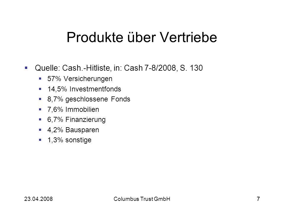723.04.2008Columbus Trust GmbH7 Produkte über Vertriebe Quelle: Cash.-Hitliste, in: Cash 7-8/2008, S. 130 57% Versicherungen 14,5% Investmentfonds 8,7