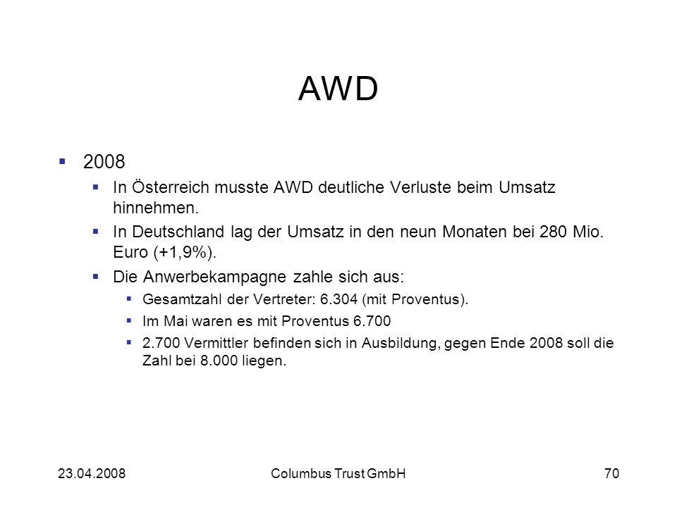AWD 2008 In Österreich musste AWD deutliche Verluste beim Umsatz hinnehmen. In Deutschland lag der Umsatz in den neun Monaten bei 280 Mio. Euro (+1,9%