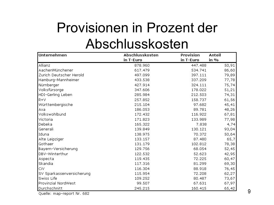 9 Provisionen in Prozent der Abschlusskosten
