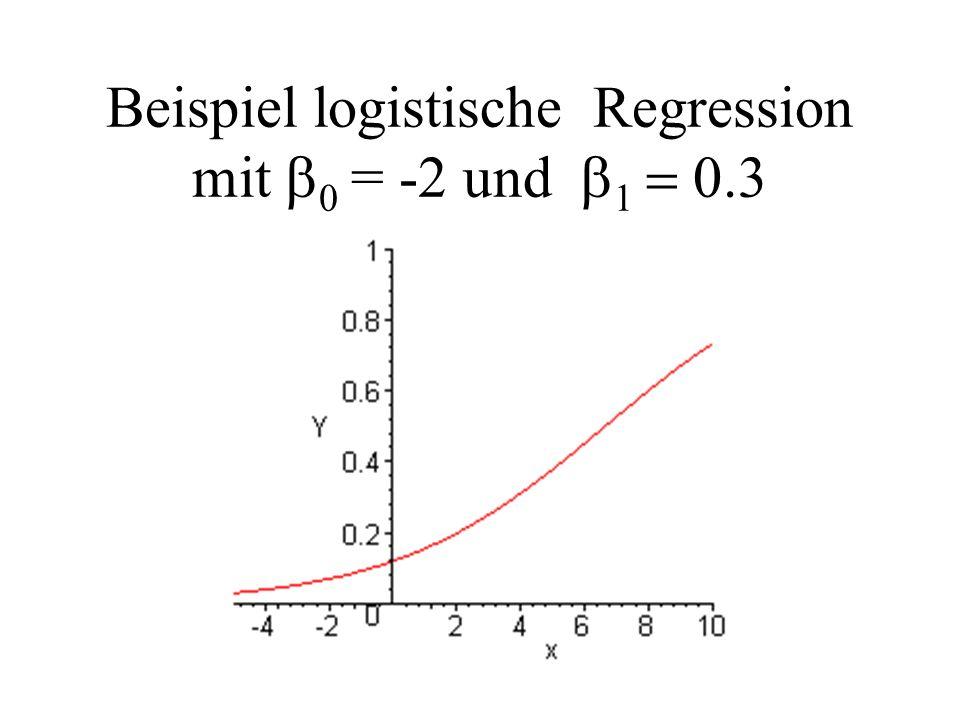 Beispiel logistische Regression mit = -2 und