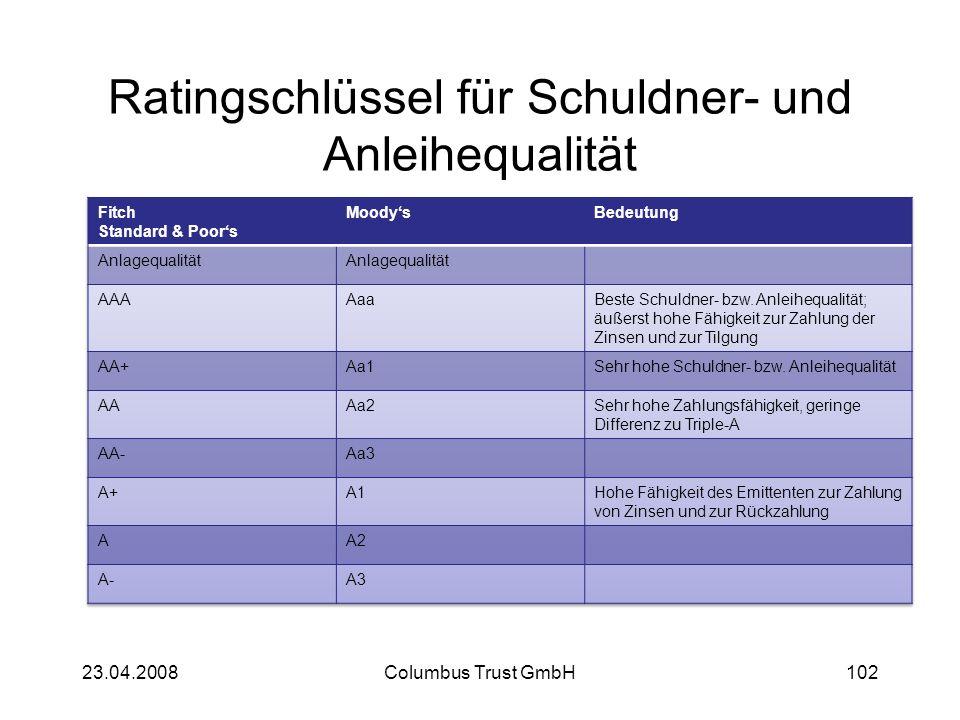 Ratingschlüssel für Schuldner- und Anleihequalität 23.04.2008Columbus Trust GmbH102