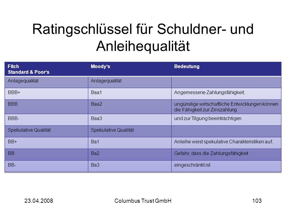 Ratingschlüssel für Schuldner- und Anleihequalität 23.04.2008Columbus Trust GmbH103