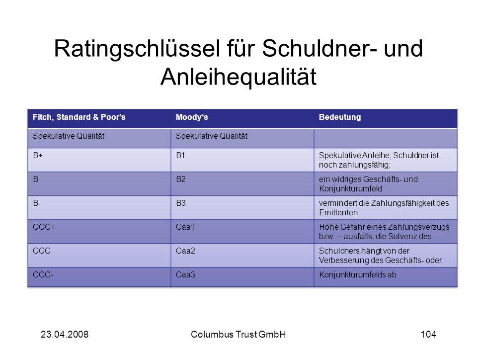 Ratingschlüssel für Schuldner- und Anleihequalität 23.04.2008Columbus Trust GmbH104