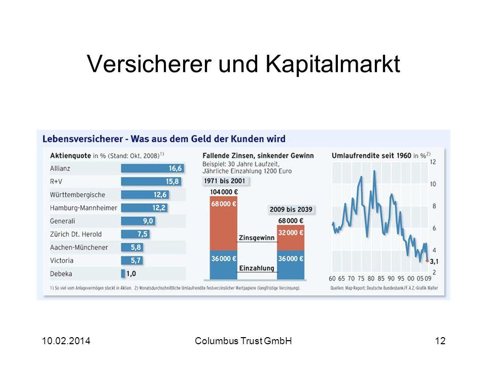 Versicherer und Kapitalmarkt 10.02.2014Columbus Trust GmbH12