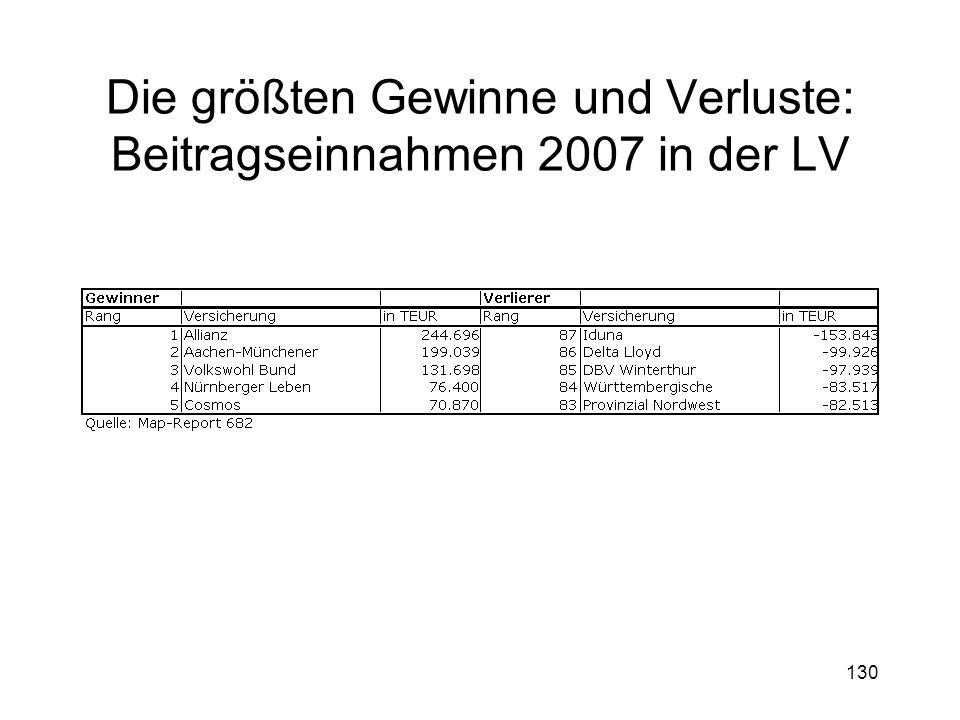 130 Die größten Gewinne und Verluste: Beitragseinnahmen 2007 in der LV