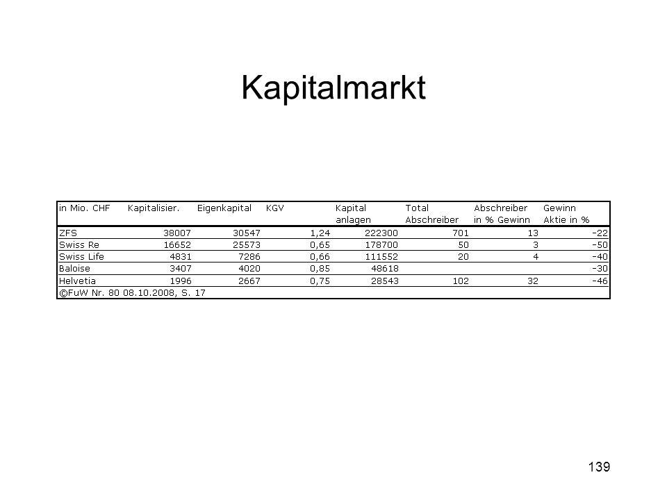 139 Kapitalmarkt